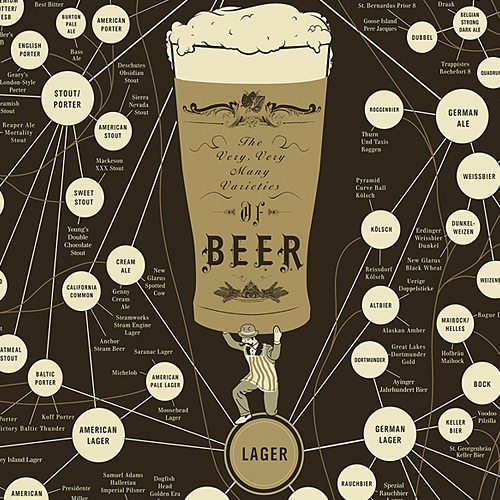 POP CHART LAB - BEER