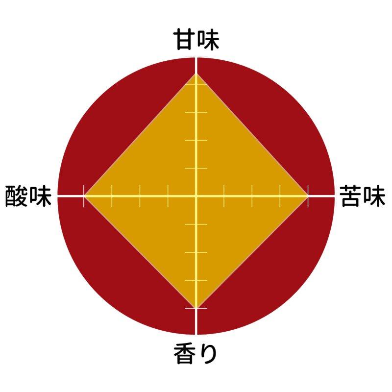 ふくろうブレンド(シティロースト)200g