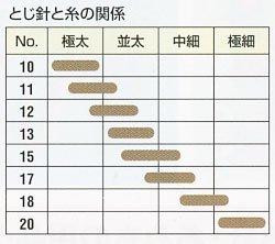クロバー とじ針 No.15〜20 (シャープポイント) 55-009 【参考画像2】