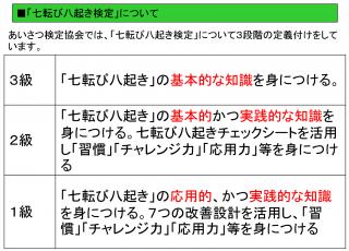 ☆七転び八起き検定試験1級受験料(PDFテキスト代込み)