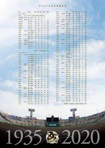 阪神タイガース 2020年 カレンダー