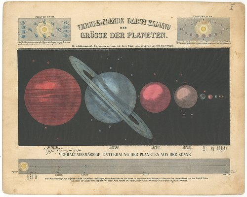透過光式天文図版「ASTRONOMISCHER BILDER ATLAS」惑星の比較図/ドイツ1850年代