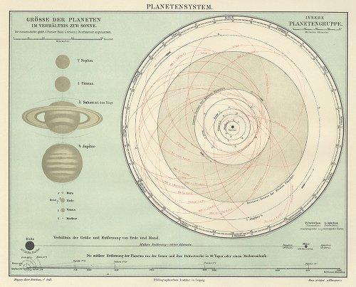 天文図版「PLANETENSYSTEM」(ドイツ1898年)