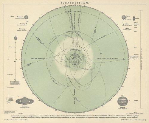 天文図版「SONNENSYSTEM.」(ドイツ1890年頃)