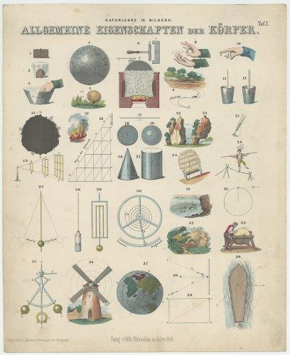 自然科学の図版「Naturlehre in Bildern」(ドイツ1852年)