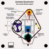 2−サイクルディーゼルエンジン