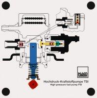 高圧燃料噴射ポンプ TSI(FSI)