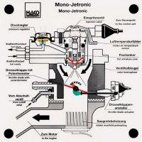 """集中燃料噴射装置""""Mono-Jetronic"""""""