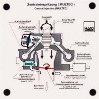 """集中燃料噴射装置""""Multec"""""""
