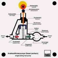 単動燃料ポンプ(ディーゼルエンジン)