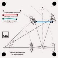 トーイン角の差によるステアリングの幾何学