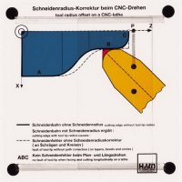 CNC旋盤の工具径オフセット
