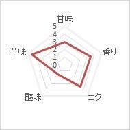 ICEブレンド(フレンチロースト・深煎り)500g