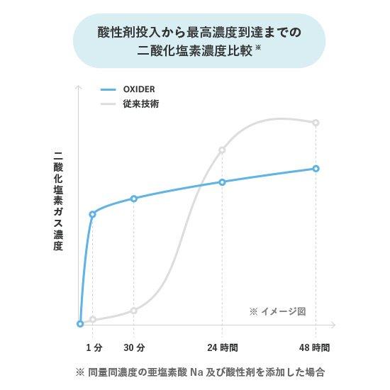 空間除菌剤 OXIDER(オキサイダー)  180g商品画像3