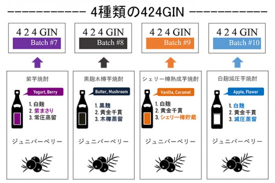 <img class='new_mark_img1' src='https://img.shop-pro.jp/img/new/icons14.gif' style='border:none;display:inline;margin:0px;padding:0px;width:auto;' />424GIN HOME BLENDNG KIT