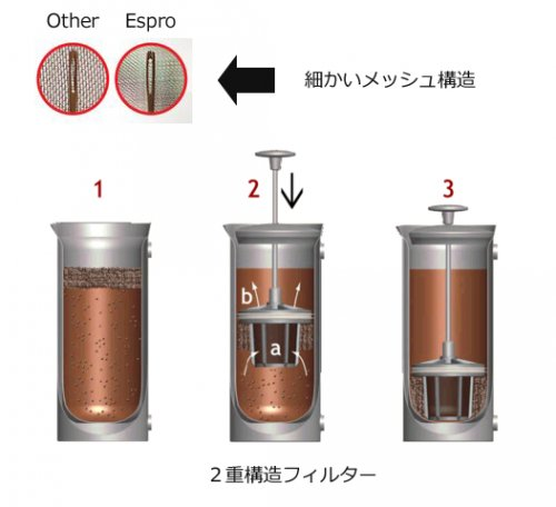 ESPRO PRESS エスプロ プレス P7