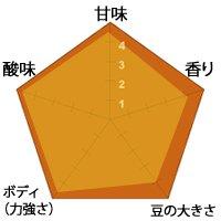 【生豆】インドネシア マンデリンG-1リントン・ラスナ 1kg