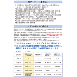 エアガード・シュシュ250ppm空中散布用(2L)